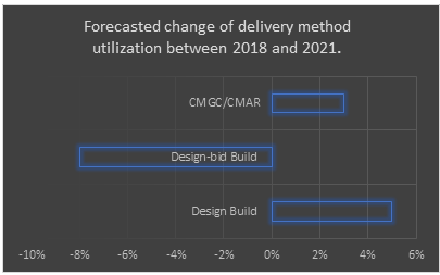 forecasted change in delivery method utilization between 2018 and 2021.