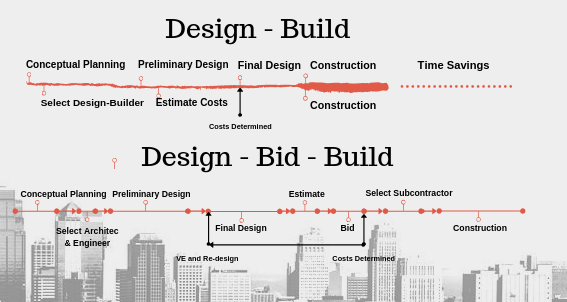 Comparation of design build and design bid build processes.